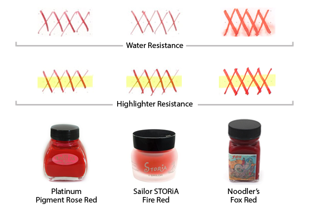Most Water- and Highlighter-Resistant Red Inks