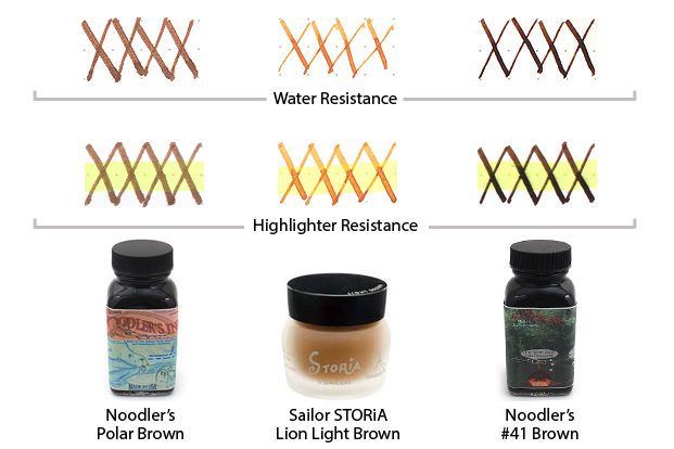 Most Water- and Highlighter-Resistant Brown Inks