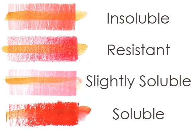 Colored lead solubility test